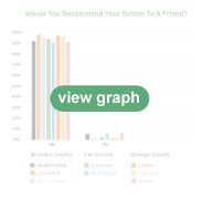 Recommend Your School?