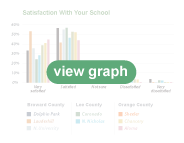 Satisfaction With Your School